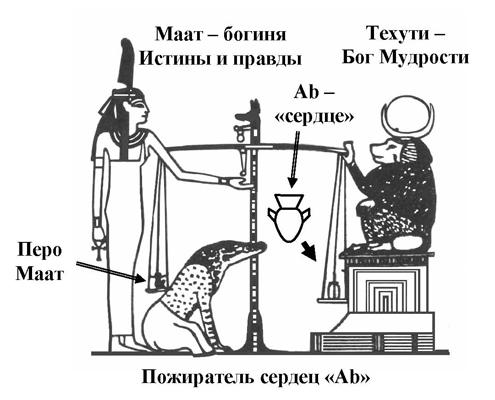 http://amenra.ru/wp-content/uploads/2011/08/Ris_6_Vesy_495_400_175_Web.jpg